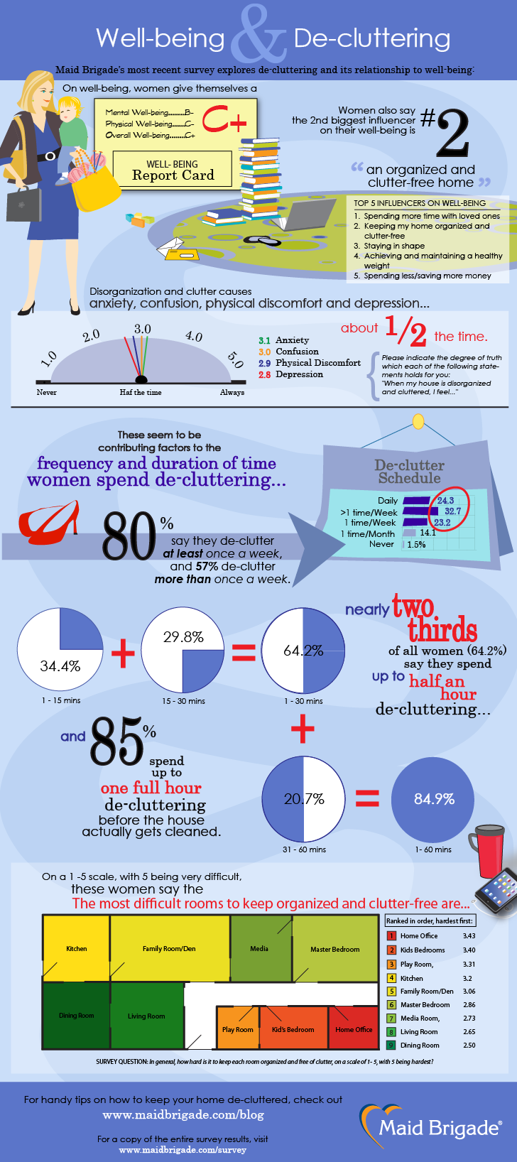 Decuttering and Well-being Infographic