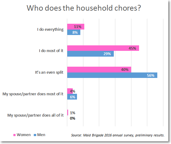 household-chores-chart